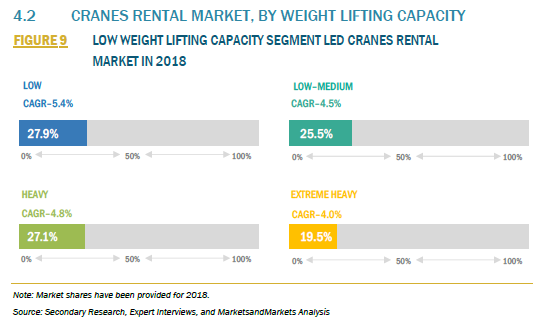 906336_4.2 CRANES RENTAL MARKET, BY WEIGHT LIFTING CAPACITY_FIGURE 9