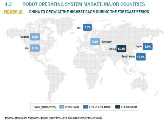 906781_4.3 ROBOT OPERATING SYSTEM MARKET MAJOR COUNTRIES_FIGURE 10