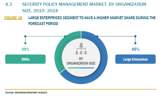 907159_4.3 SECURITY POLICY MANAGEMENT MARKET, BY ORGANIZATION SIZE, 2019–2024_FIGURE 10