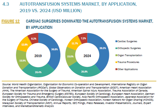 907161_4.3 AUTOTRANSFUSION SYSTEMS MARKET, BY APPLICATION, 2019 VS. 2024 (USD MILLION)_FIGURE 12