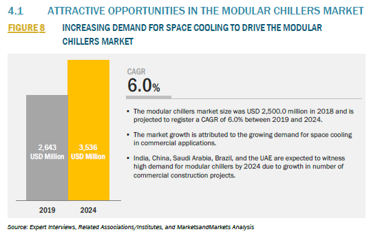 909239_4.1 ATTRACTIVE OPPORTUNITIES IN THE MODULAR CHILLERS MARKET_FIGURE 8