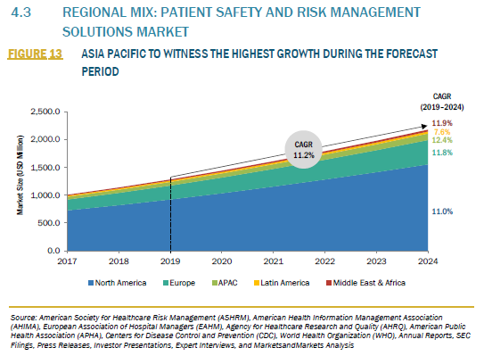 909748_4.3 REGIONAL MIX PATIENT SAFETY AND RISK MANAGEMENT SOLUTIONS MARKET_FIGURE 13