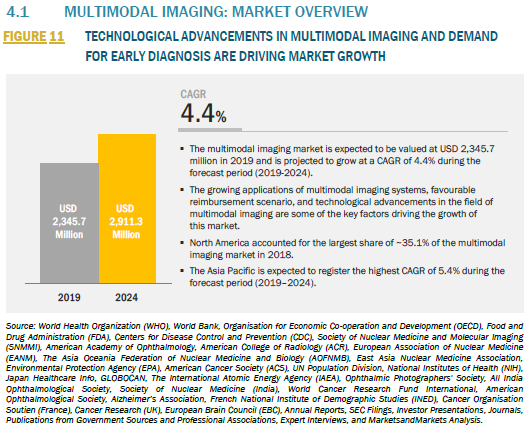 911270_4.1 MULTIMODAL IMAGING MARKET OVERVIEW_FIGURE 11