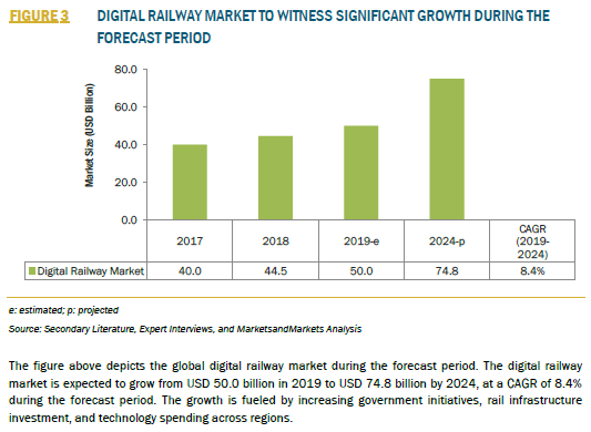 911852_3_FIGURE 3 DIGITAL RAILWAY MARKET TO WITNESS SIGNIFICANT GROWTH DURING THE FORECAST PERIOD