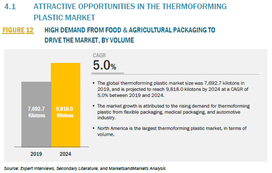 912875_4.1 ATTRACTIVE OPPORTUNITIES IN THE THERMOFORMING PLASTIC MARKET_FIGURE 12