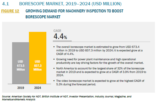 913340_4.1 BORESCOPE MARKET, 2019–2024 (USD MILLION)_FIGURE 12