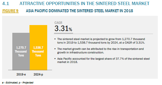 913683_4.1 ATTRACTIVE OPPORTUNITIES IN THE SINTERED STEEL MARKET_FIGURE 9