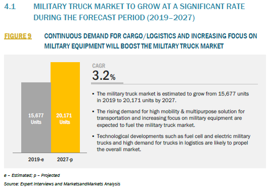 913685_4.1 MILITARY TRUCK MARKET TO GROW AT A SIGNIFICANT RATE DURING THE FORECAST PERIOD (2019–2027)_FIGURE 9