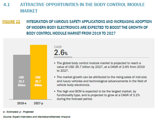 913686_4.1 ATTRACTIVE OPPORTUNITIES IN THE BODY CONTROL MODULE MARKET_FIGURE 12