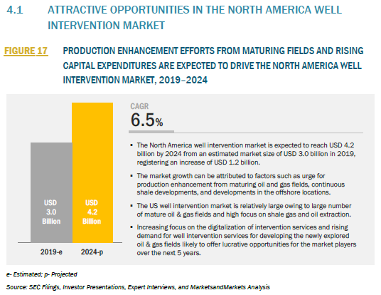914403_4.1 ATTRACTIVE OPPORTUNITIES IN THE NORTH AMERICA WELL INTERVENTION MARKET_FIGURE 17