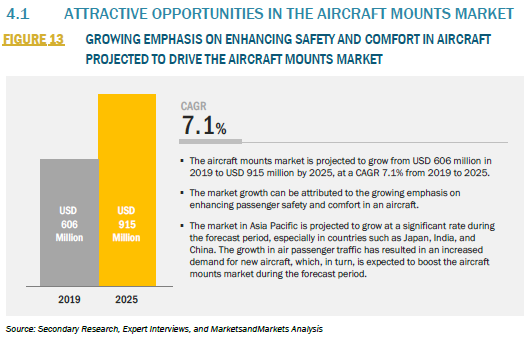 915081_4.1 ATTRACTIVE OPPORTUNITIES IN THE AIRCRAFT MOUNTS MARKET_FIGURE 13