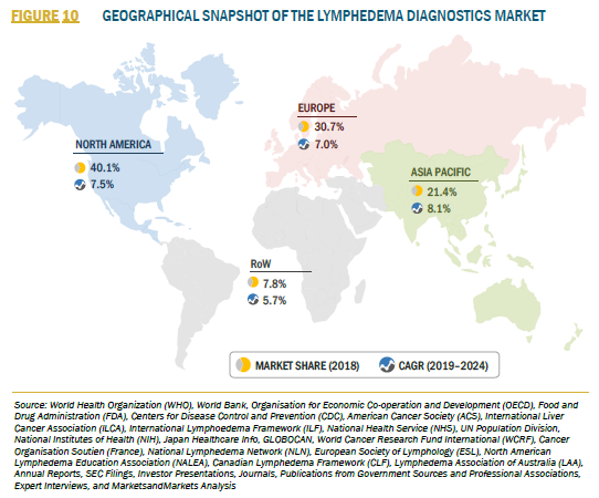 915082_3_FIGURE 10 GEOGRAPHICAL SNAPSHOT OF THE LYMPHEDEMA DIAGNOSTICS MARKET