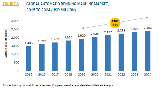 915084_3_FIGURE 8 GLOBAL AUTOMATIC BENDING MACHINE MARKET,2015 TO 2024 (USD MILLION)