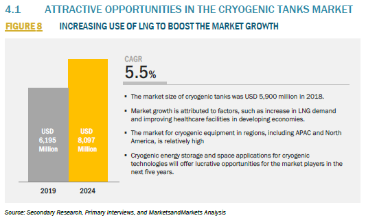 915085_4.1 ATTRACTIVE OPPORTUNITIES IN THE CRYOGENIC TANKS MARKET_FIGURE 8