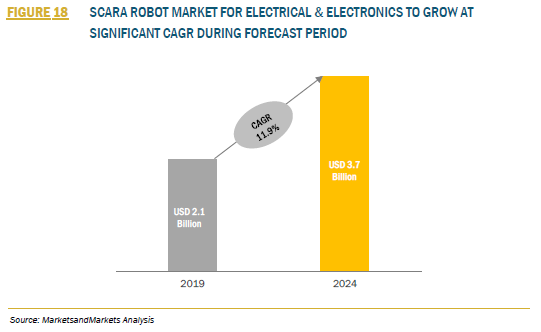 915378_FIGURE 18_SCARA ROBOT MARKET FOR ELECTRICAL & ELECTRONICS TO GROW AT SIGNIFICANT CAGR DURING FORECAST PERIOD
