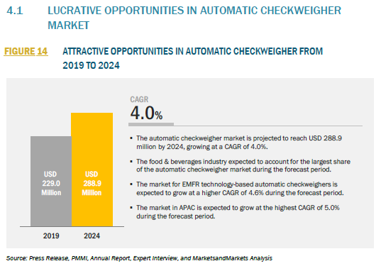 916063_4.1 LUCRATIVE OPPORTUNITIES IN AUTOMATIC CHECKWEIGHER MARKET_FIGURE 14