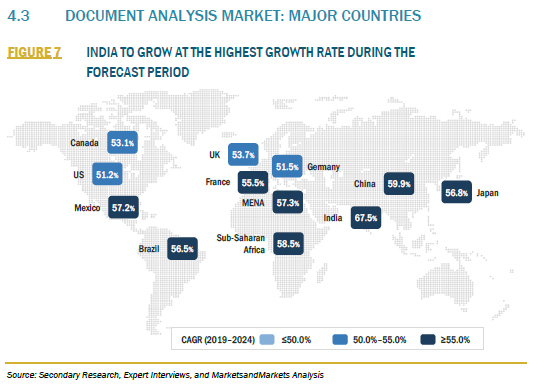 916619_4.3 DOCUMENT ANALYSIS MARKET MAJOR COUNTRIES_FIGURE 7