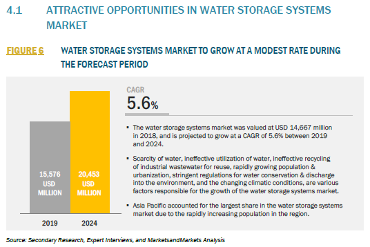 916620_4.1 ATTRACTIVE OPPORTUNITIES IN WATER STORAGE SYSTEMS MARKET_FIGURE 6