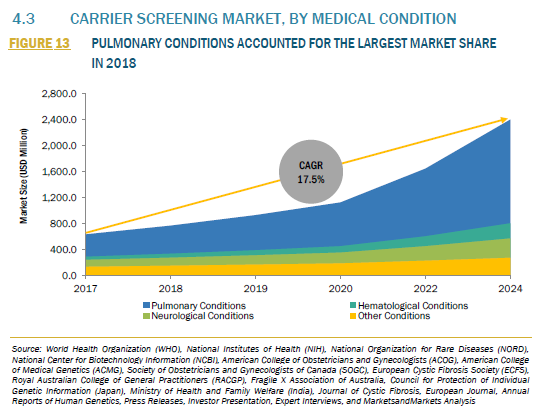 916831_4.3 CARRIER SCREENING MARKET, BY MEDICAL CONDITION_FIGURE 13