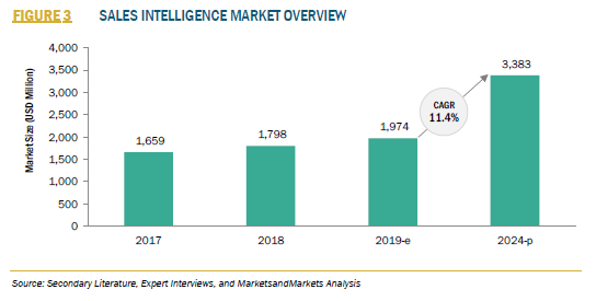 916982_3_FIGURE 3 SALES INTELLIGENCE MARKET OVERVIEW