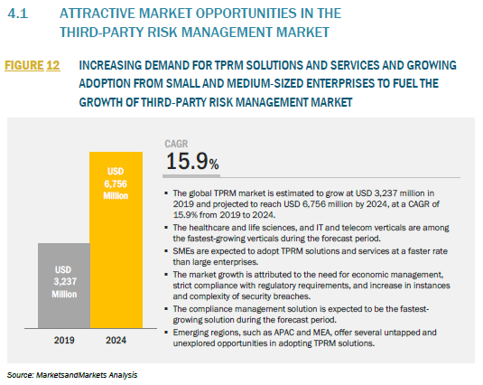 917799_4.1 ATTRACTIVE MARKET OPPORTUNITIES IN THE THIRD-PARTY RISK MANAGEMENT MARKET_FIGURE 12