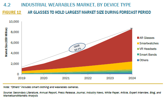 917800_4.2 INDUSTRIAL WEARABLES MARKET, BY DEVICE TYPE_FIGURE 12