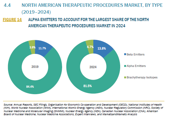 923640_4.4 NORTH AMERICAN THERAPEUTIC PROCEDURES MARKET, BY TYPE (2019–2024)_FIGURE 14