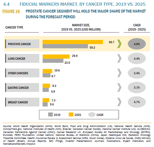 926283_4.4 FIDUCIAL MARKERS MARKET, BY CANCER TYPE, 2019 VS. 2025_FIGURE 16