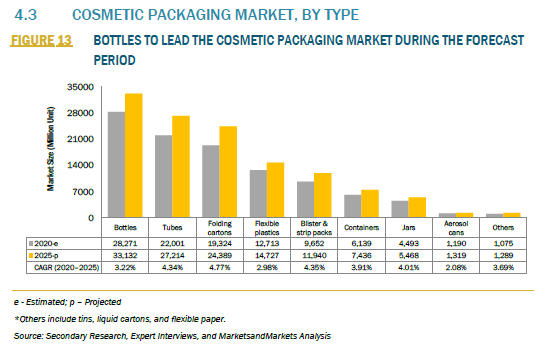 928266_4.3 COSMETIC PACKAGING MARKET, BY TYPE_FIGURE 13