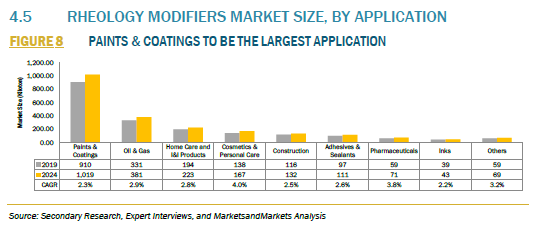 928651_4.5 RHEOLOGY MODIFIERS MARKET SIZE, BY APPLICATION_FIGURE 8