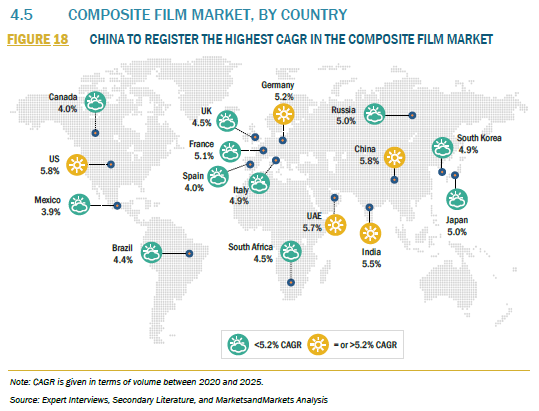 928717_4.5 COMPOSITE FILM MARKET, BY COUNTRY_FIGURE 18