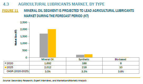 929369_4.3 AGRICULTURAL LUBRICANTS MARKET, BY TYPE_FIGURE 11
