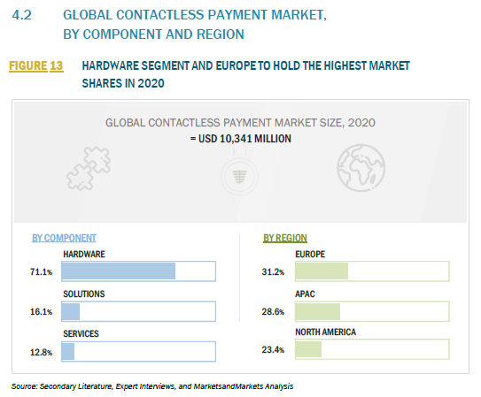 929397_4.2 GLOBAL CONTACTLESS PAYMENT MARKET, BY COMPONENT AND REGION_FIGURE 13