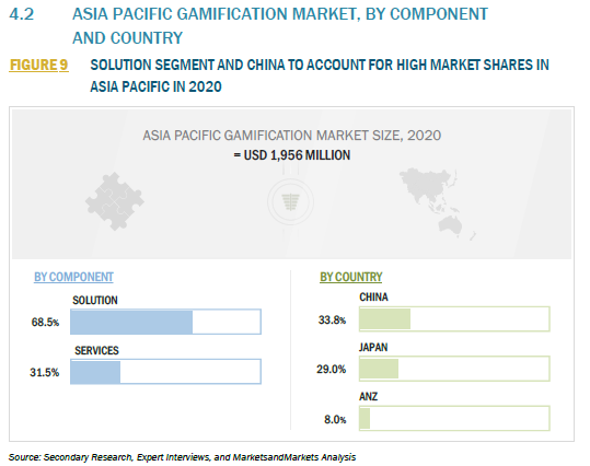 930114_4.2 ASIA PACIFIC GAMIFICATION MARKET, BY COMPONENT AND COUNTRY_FIGURE 9