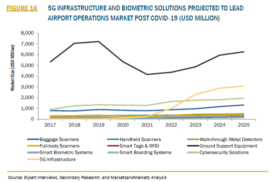 933792_3_FIGURE 14 5G INFRASTRUCTURE AND BIOMETRIC SOLUTIONS PROJECTED TO LEAD