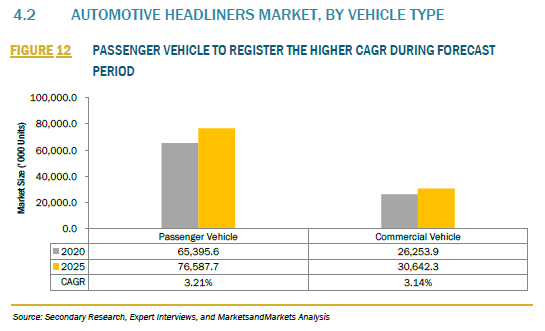 936572_4.2 AUTOMOTIVE HEADLINERS MARKET, BY VEHICLE TYPE_FIGURE 12