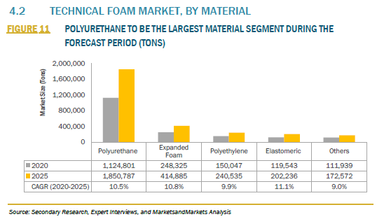 937809_4.2 TECHNICAL FOAM MARKET, BY MATERIAL_FIGURE 11