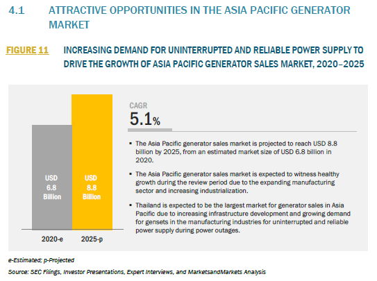 940119_4.1 ATTRACTIVE OPPORTUNITIES IN THE ASIA PACIFIC GENERATOR MARKET_FIGURE 11