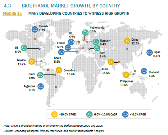 940123_4.3 BIOETHANOL MARKET GROWTH, BY COUNTRY_FIGURE 15