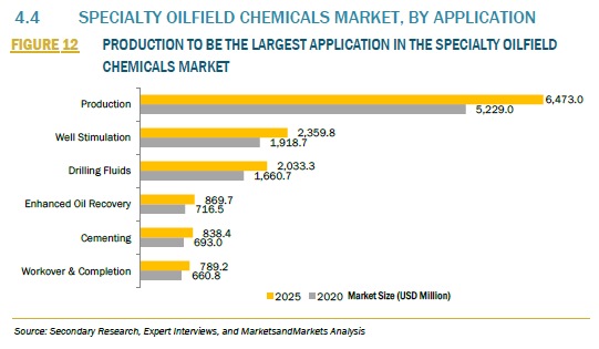 942705_4.4 SPECIALTY OILFIELD CHEMICALS MARKET, BY APPLICATION_FIGURE 12