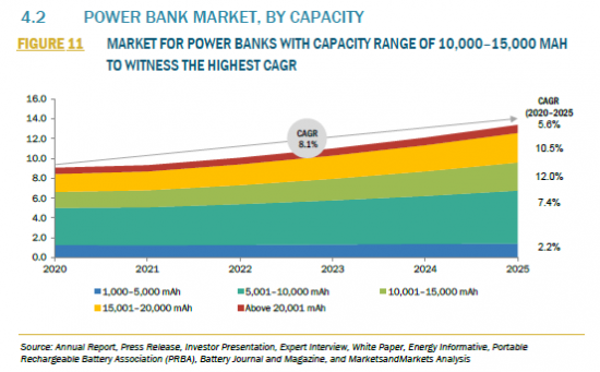 953362_4.2 POWER BANK MARKET, BY CAPACITY_FIGURE 11