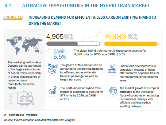 960369_4.1 ATTRACTIVE OPPORTUNITIES IN THE HYBRID TRAIN MARKET_FIGURE 11