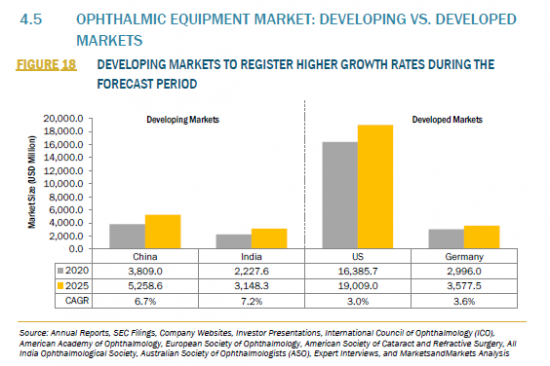961571_4.5 OPHTHALMIC EQUIPMENT MARKET_DEVELOPING VS. DEVELOPED MARKETS_FIGURE 18
