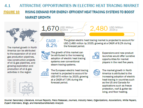 962418_4.1 ATTRACTIVE OPPORTUNITIES IN ELECTRIC HEAT TRACING MARKET_FIGURE 10