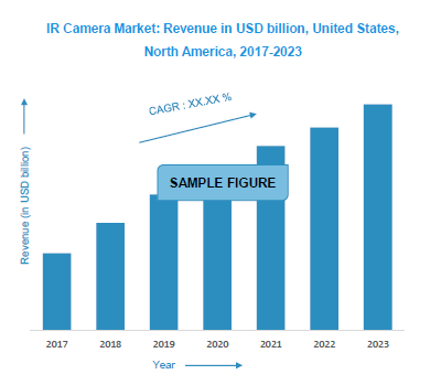 IR Camera Market: Revenue in USD billion, United States, North America, 2017-2023
