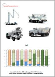 Grapple Truck/Body Manufacturing in North America 2021: Market Size, Competitive Shares, Trends & Outlook Underlying the Manufacture of Truck-Mounted Grapple Loaders, 2020 Data, 2021 Outlook, 5-Year Forward Forecasts, 5-Year History