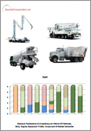 Medium- & Heavy-Duty Vocational & Work Truck/Body Manufacturing in North America 2021: Class 4-6 & Class 7 | 2020 Data | 2021 Outlook | 5-Year Forward Forecasts | Impact of Covid19 | 5-Year History - Report & Excel Database