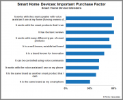 Technology Convergence and the Smart Home