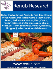 Global Crab Market by Types (Blue, Chinese Mitten, Gazami, etc), Export, Import, Production, (Countries: China, United States, Japan, etc) Value Chain Analysis & Forecast