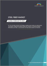 Steel Fiber Market by Type (Hooked, Straight, Deformed, Crimped), Application (Concrete, Composite, Refractories), Manufacturing Process (Cut Wire/Cold Drawn, Slit Sheet, Melt Extract), and Region - Global Forecast to 2023
